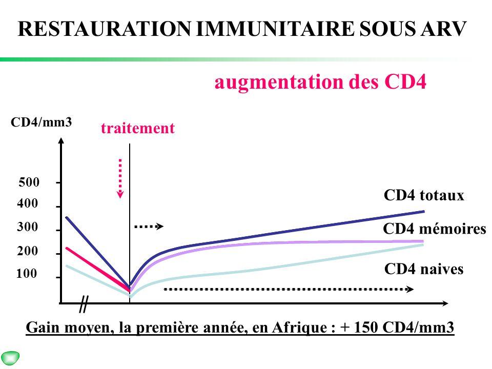 RESTAURATION IMMUNITAIRE SOUS ARV augmentation des CD4
