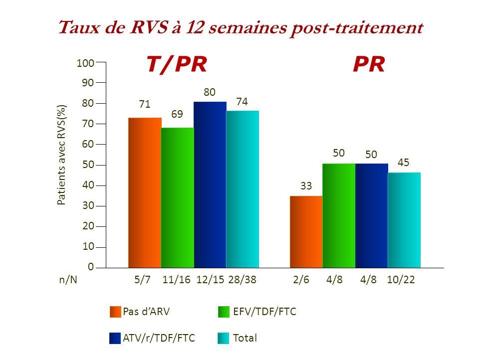 T/PR PR Taux de RVS à 12 semaines post-traitement 100 90 80 80 71 74