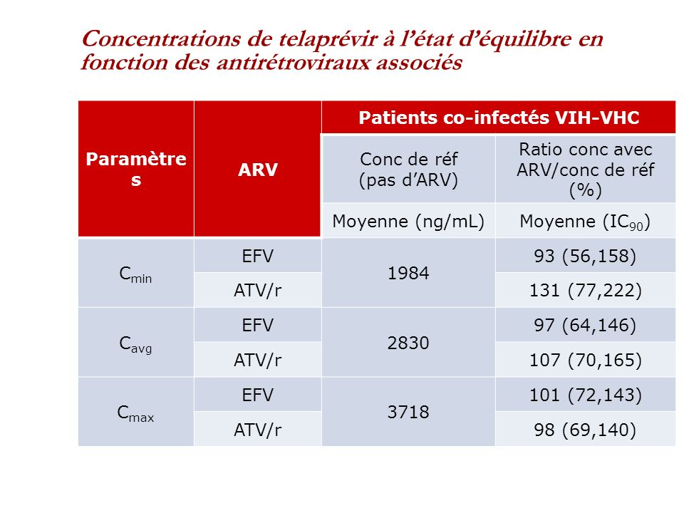 Patients co-infectés VIH-VHC