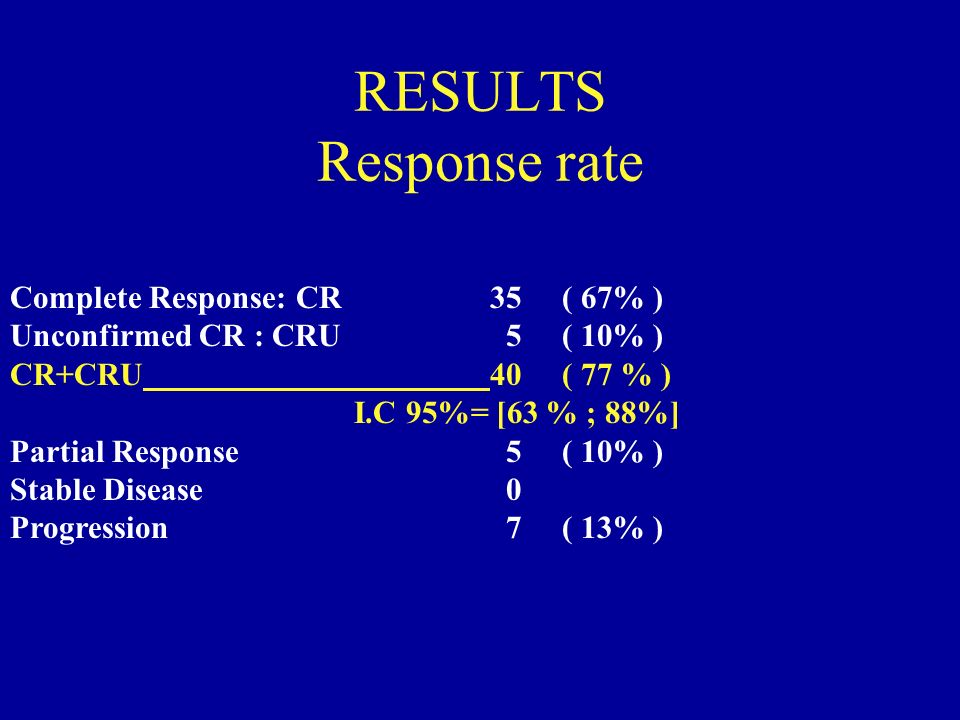 RESULTS Response rate Complete Response: CR 35 ( 67% )