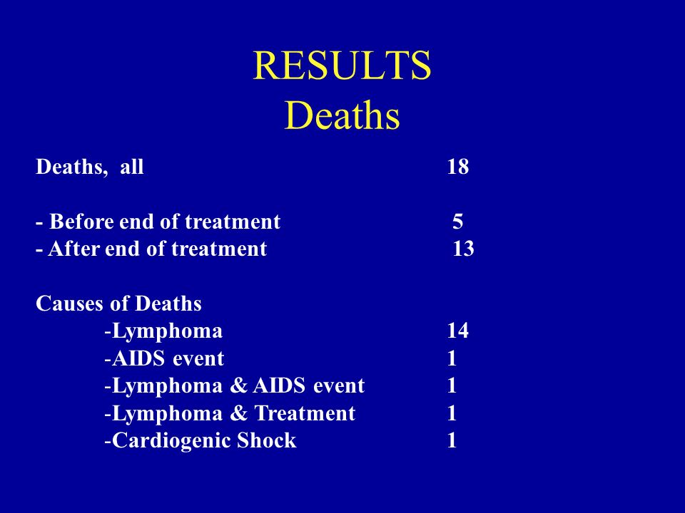 RESULTS Deaths Deaths, all 18 - Before end of treatment 5