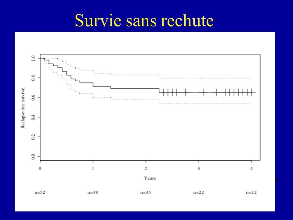 Survie sans rechute n=52 n=31 n=22 n=7 1 0,8 Relapse-free survival 0,6