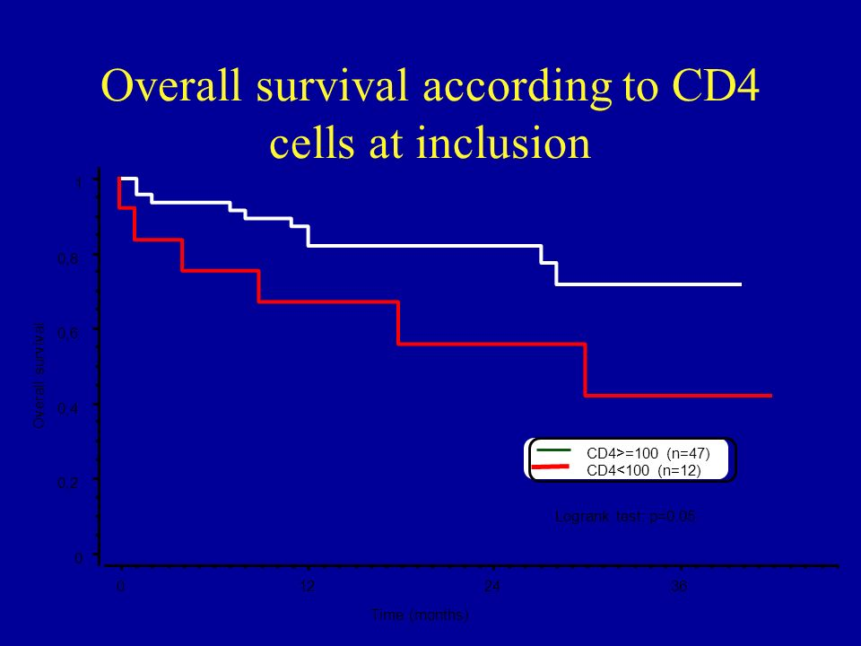 Overall survival according to CD4 cells at inclusion