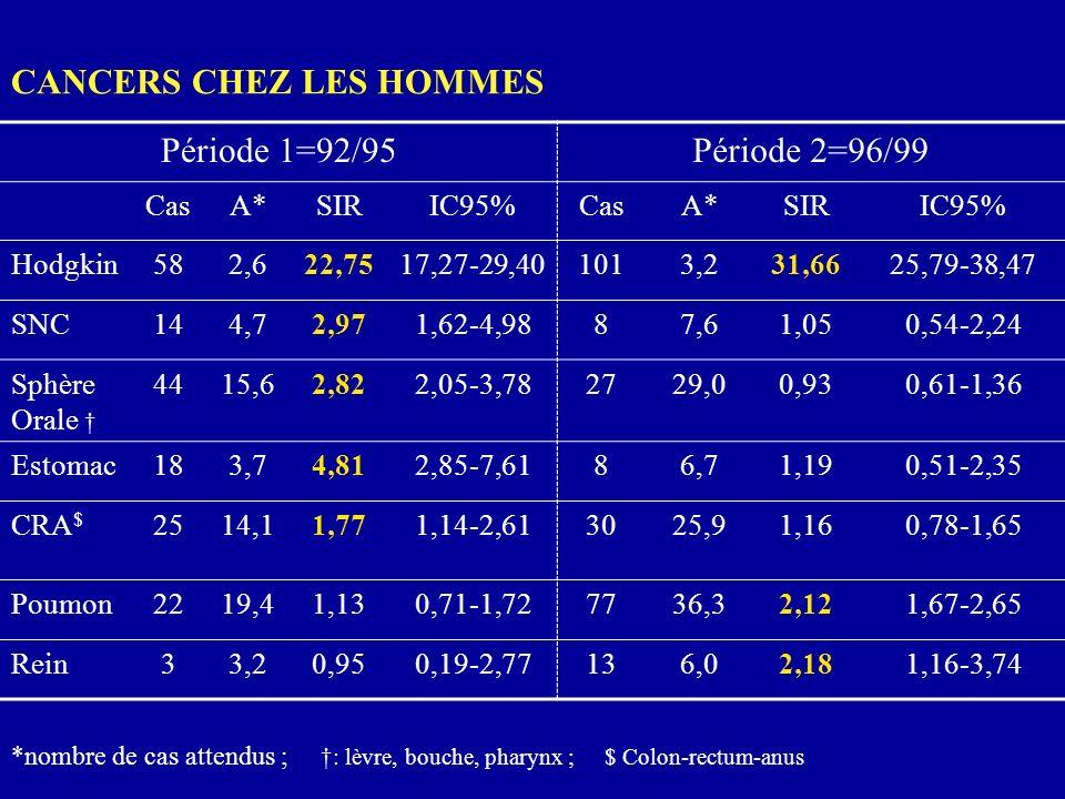 CANCERS CHEZ LES HOMMES Période 1=92/95 Période 2=96/99