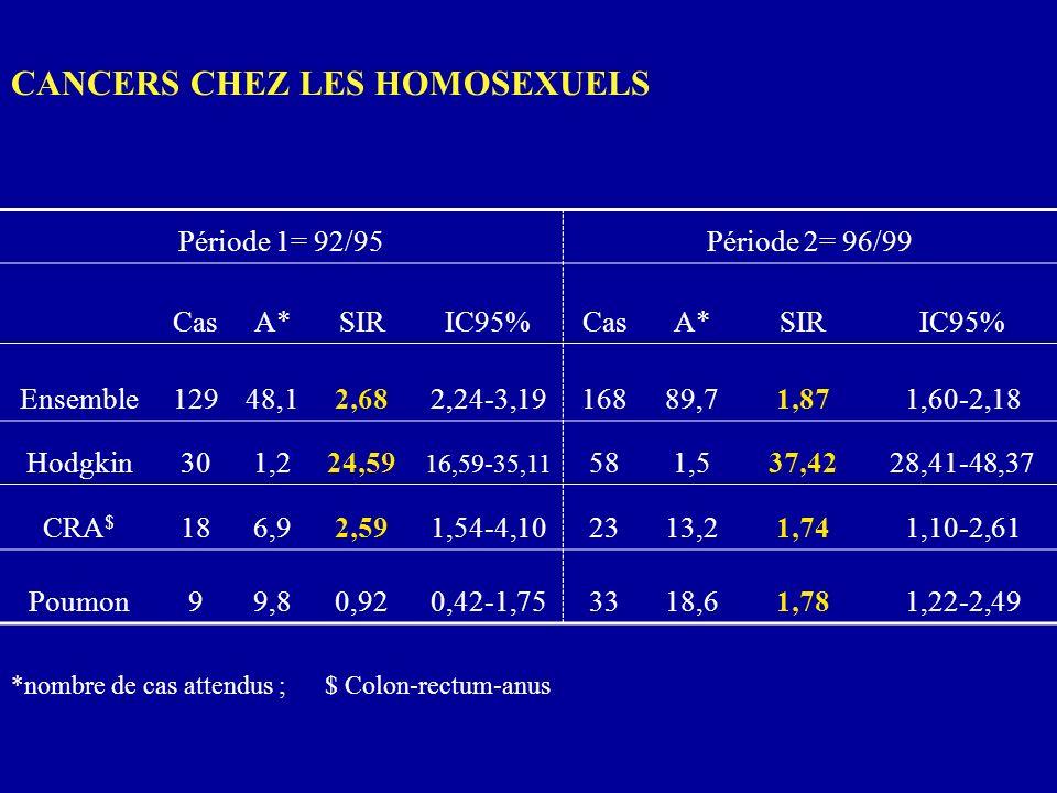 CANCERS CHEZ LES HOMOSEXUELS