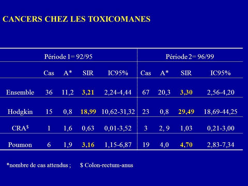 CANCERS CHEZ LES TOXICOMANES