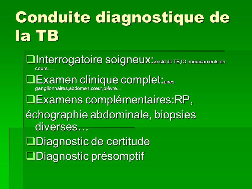 Conduite diagnostique de la TB
