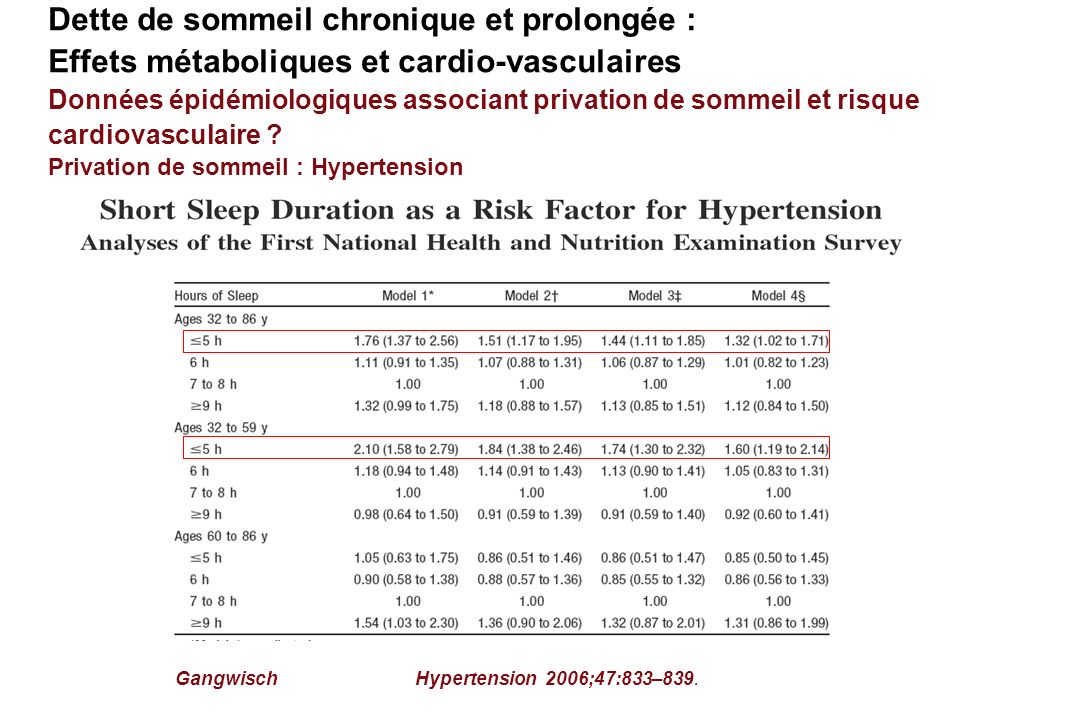 Privation de sommeil : Hypertension