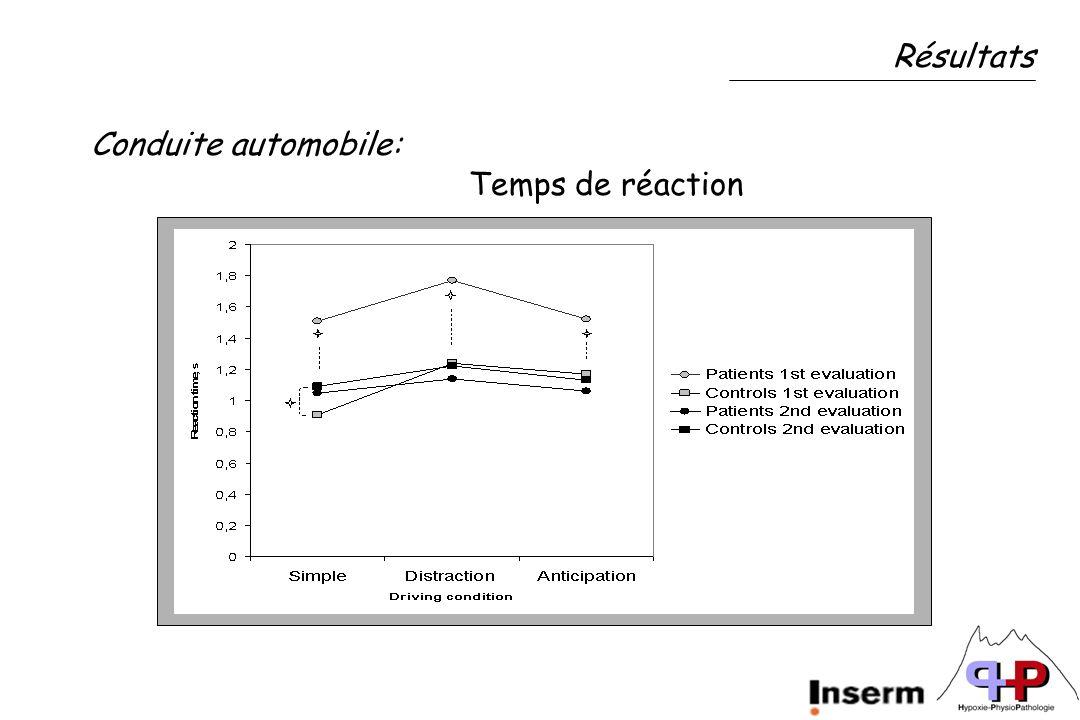 Résultats Conduite automobile: Temps de réaction