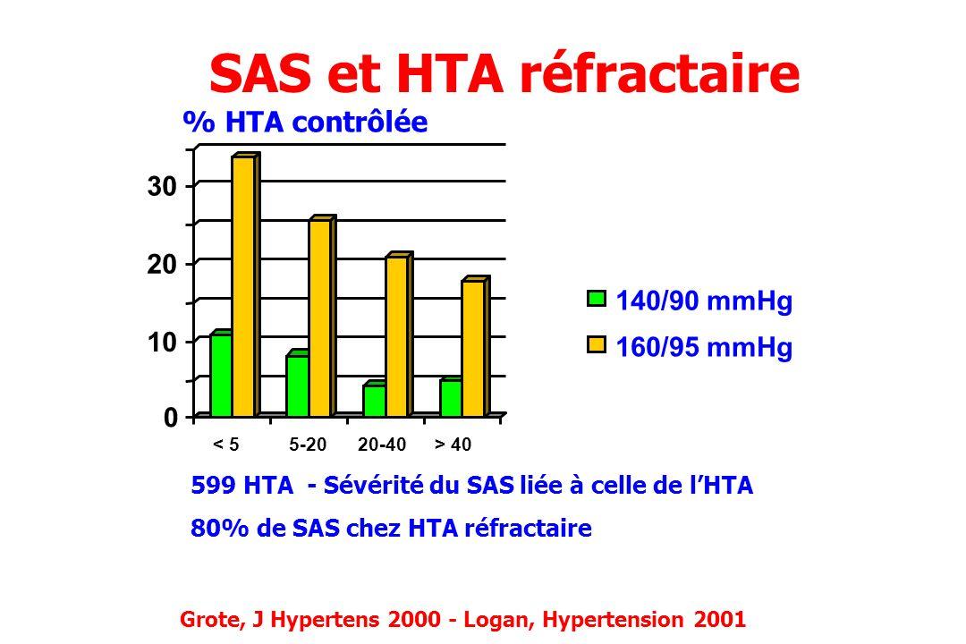 SAS et HTA réfractaire % HTA contrôlée 35 30 25 20 15 140/90 mmHg 10