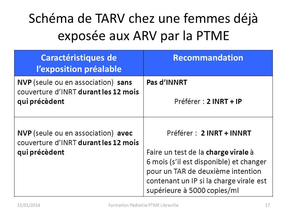 Schéma de TARV chez une femmes déjà exposée aux ARV par la PTME