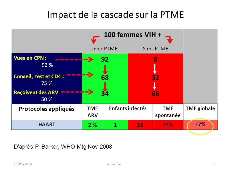 Impact de la cascade sur la PTME