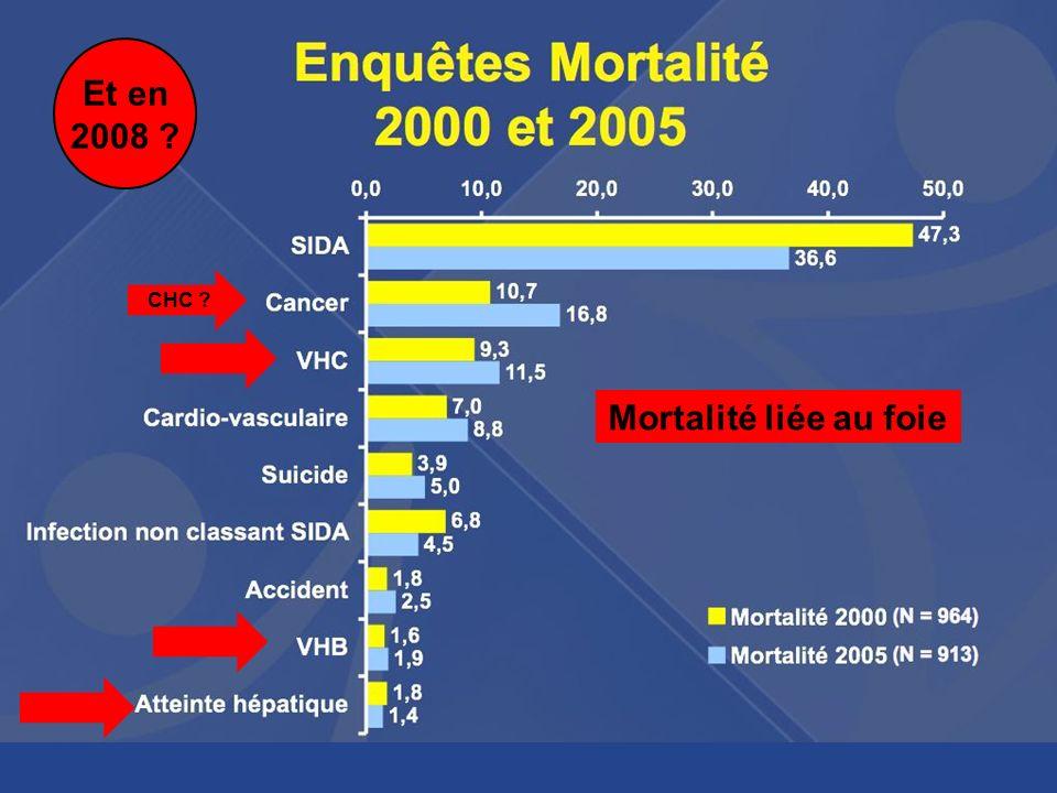 Et en 2008 Mortalité liée au foie