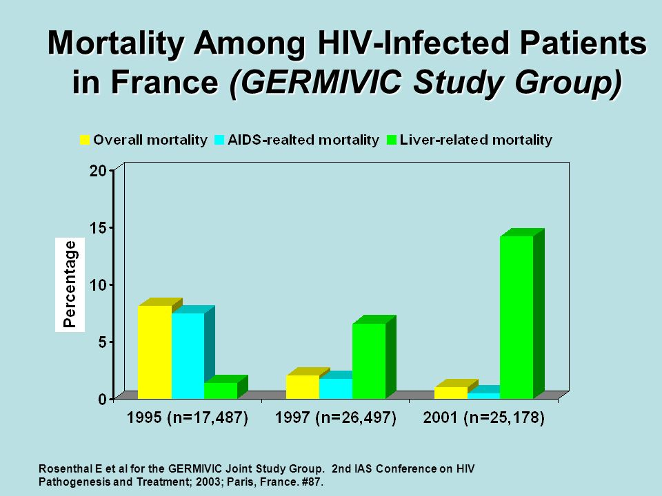 Mortality Among HIV-Infected Patients in France (GERMIVIC Study Group)