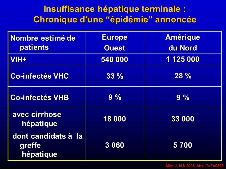 Insuffisance hépatique terminale : Chronique d'une épidémie annoncée