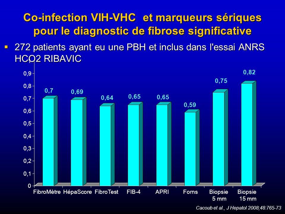 Co-infection VIH-VHC et marqueurs sériques pour le diagnostic de fibrose significative