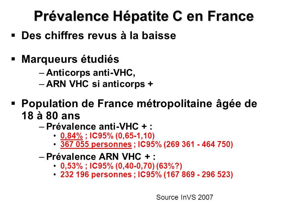 Prévalence Hépatite C en France