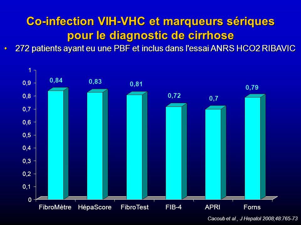 Co-infection VIH-VHC et marqueurs sériques pour le diagnostic de cirrhose