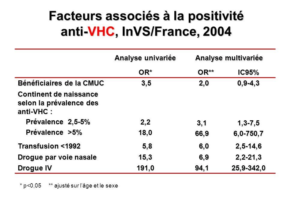 Facteurs associés à la positivité anti-VHC, InVS/France, 2004