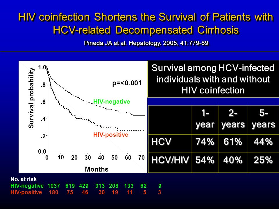 HIV coinfection Shortens the Survival of Patients with HCV-related Decompensated Cirrhosis Pineda JA et al. Hepatology. 2005, 41:779-89.