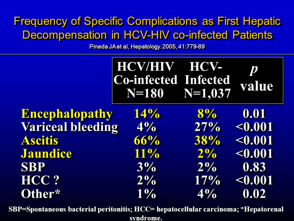 p value HCV/HIV Co-infected N=180 HCV- Infected N=1,037 Encephalopathy