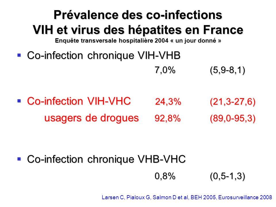 Prévalence des co-infections VIH et virus des hépatites en France Enquête transversale hospitalière 2004 « un jour donné »
