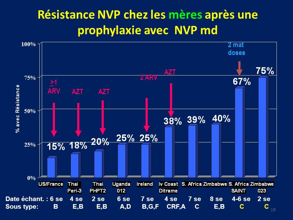 Résistance NVP chez les mères après une prophylaxie avec NVP md