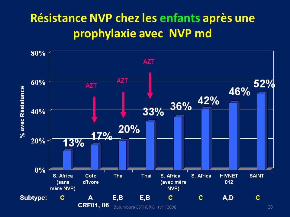Résistance NVP chez les enfants après une prophylaxie avec NVP md