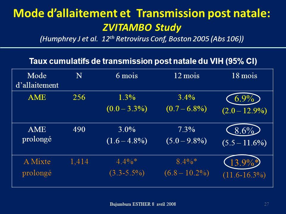 Taux cumulatifs de transmission post natale du VIH (95% CI)
