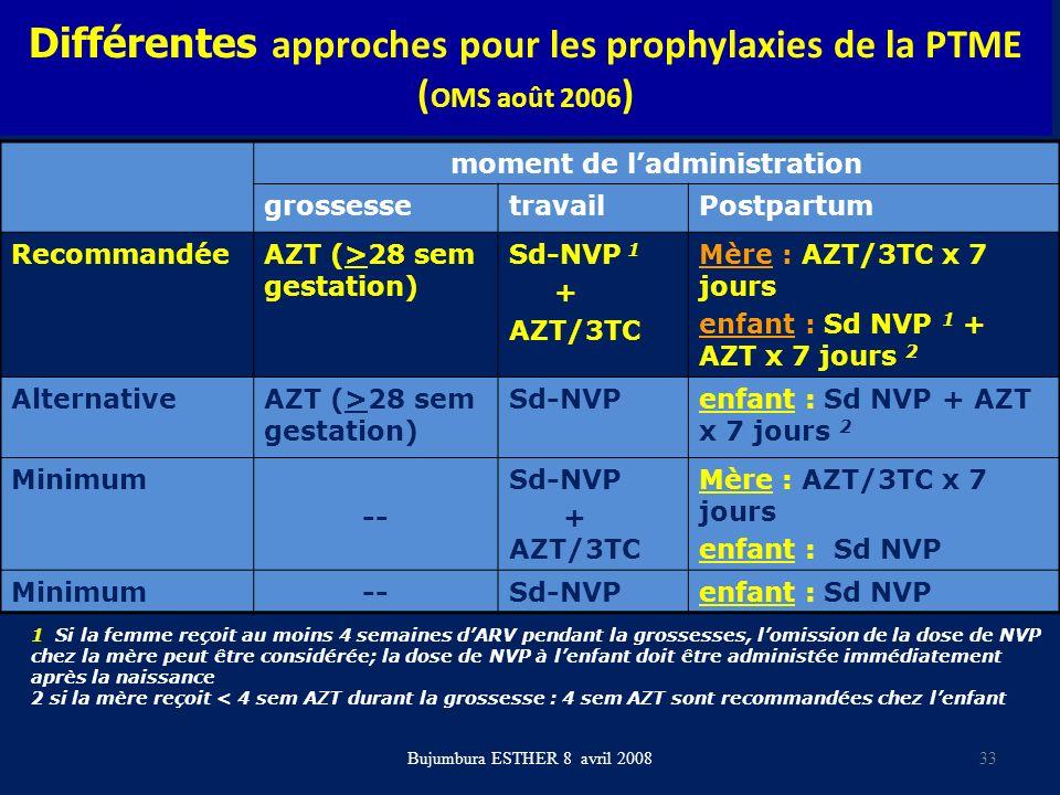 Différentes approches pour les prophylaxies de la PTME (OMS août 2006)