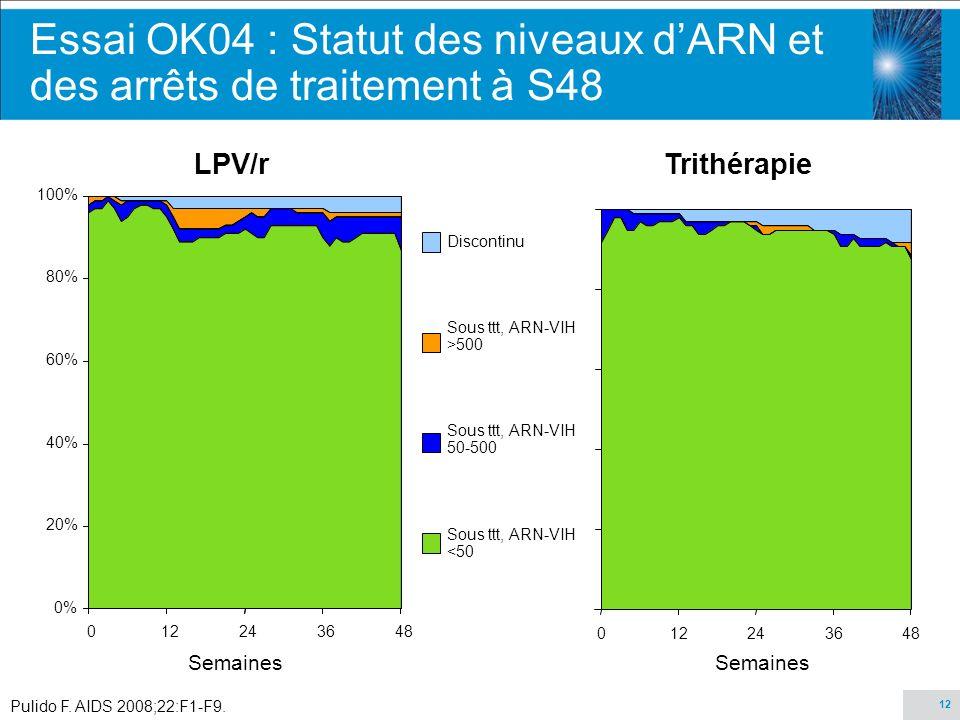 Essai OK04 : Statut des niveaux d'ARN et des arrêts de traitement à S48