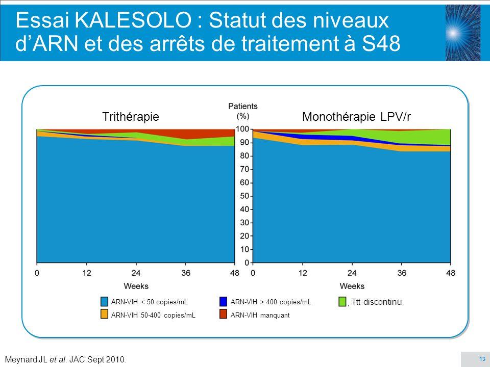 Essai KALESOLO : Statut des niveaux d'ARN et des arrêts de traitement à S48