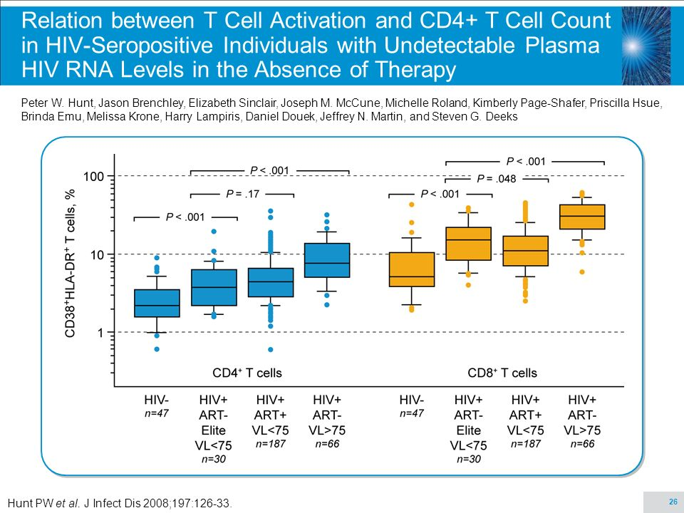 Relation between T Cell Activation and CD4+ T Cell Count in HIV-Seropositive Individuals with Undetectable Plasma HIV RNA Levels in the Absence of Therapy
