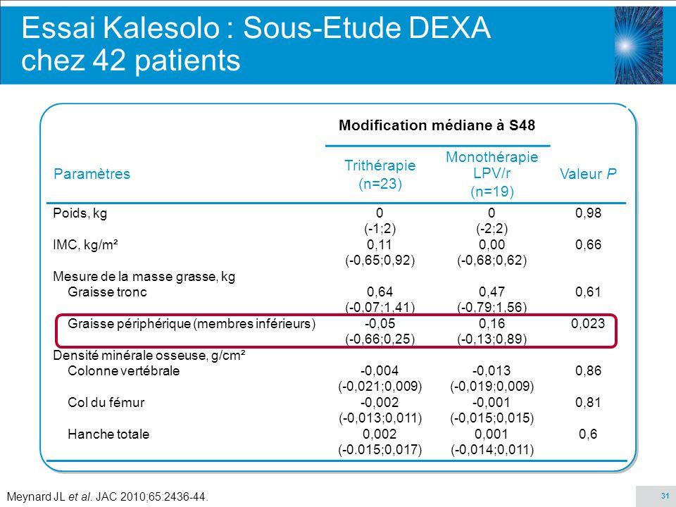 Essai Kalesolo : Sous-Etude DEXA chez 42 patients