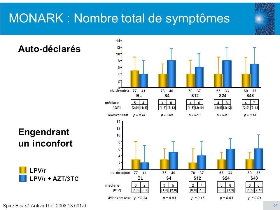 MONARK : Nombre total de symptômes