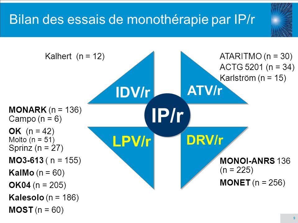 Bilan des essais de monothérapie par IP/r