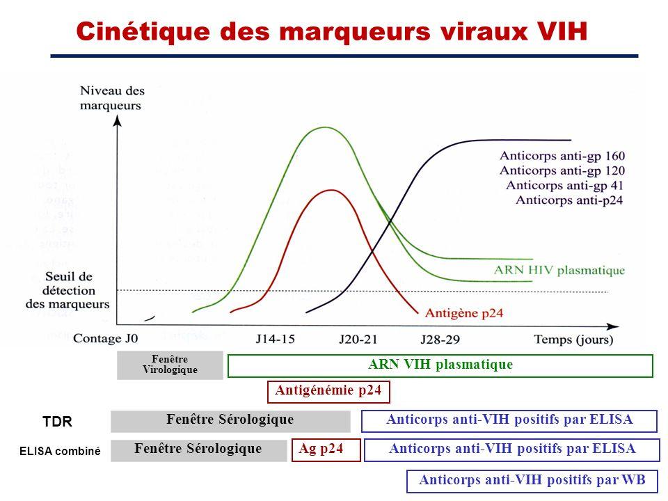 Cinétique des marqueurs viraux VIH