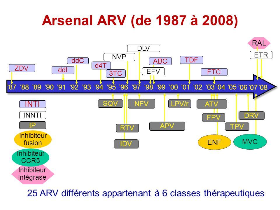 25 ARV différents appartenant à 6 classes thérapeutiques