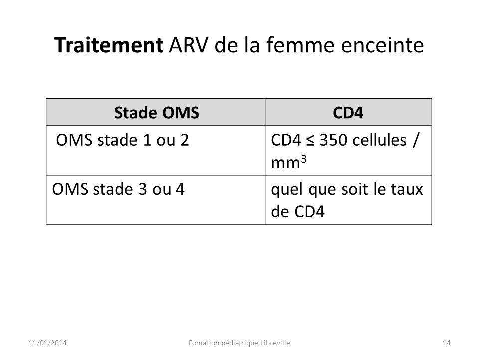 Traitement ARV de la femme enceinte
