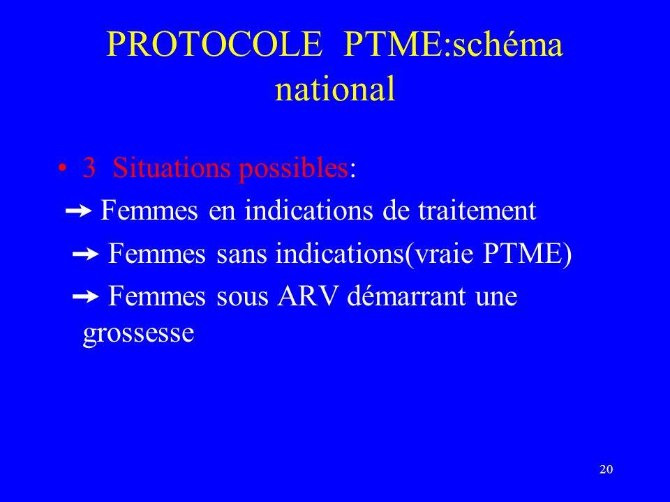 PROTOCOLE PTME:schéma national