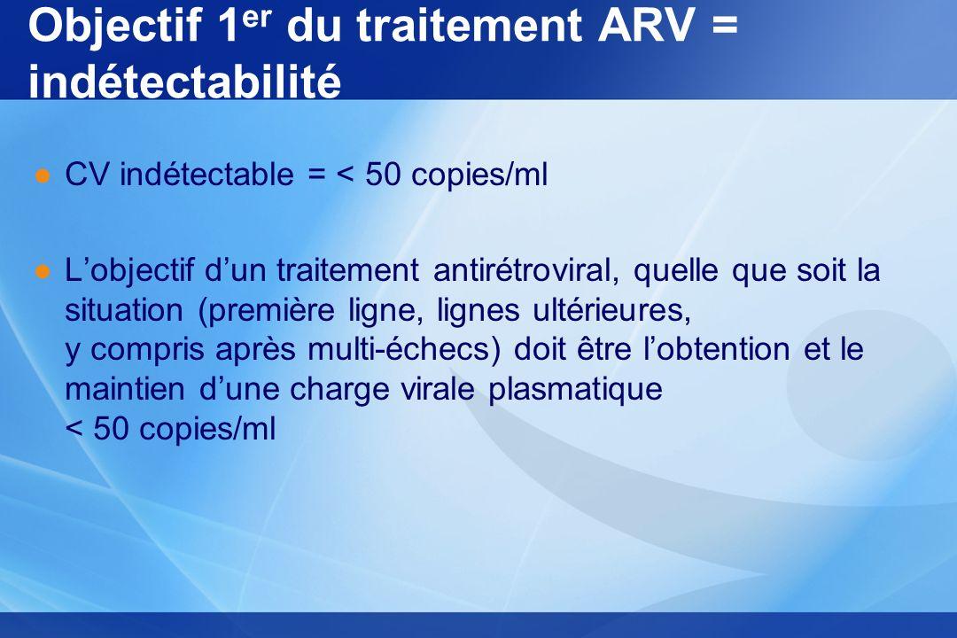 Objectif 1er du traitement ARV = indétectabilité