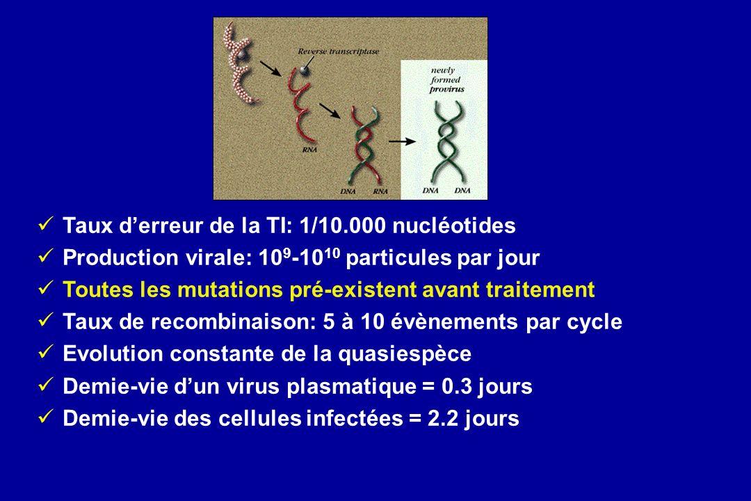 Taux d'erreur de la TI: 1/10.000 nucléotides