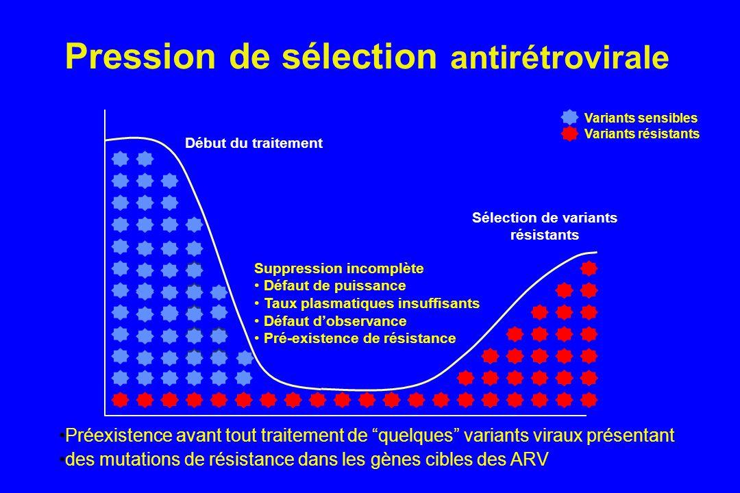 Pression de sélection antirétrovirale Sélection de variants résistants