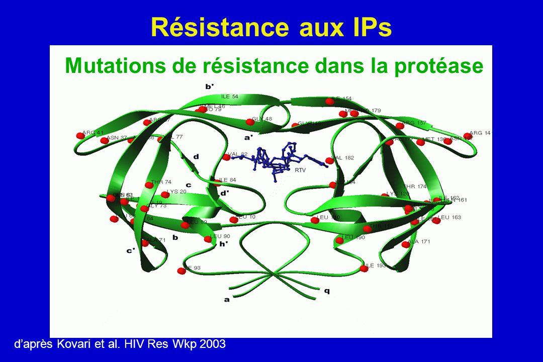 Résistance aux IPs Mutations de résistance dans la protéase
