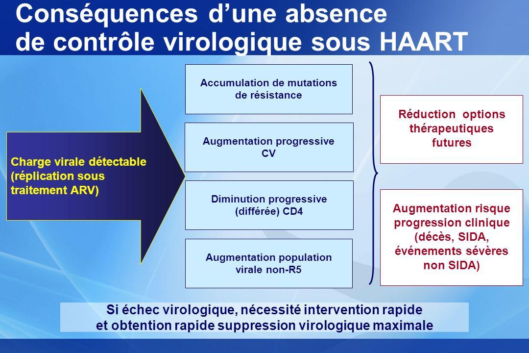 Conséquences d'une absence de contrôle virologique sous HAART