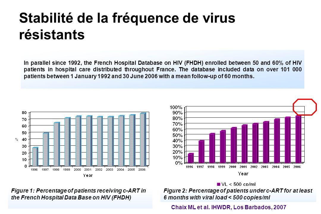Stabilité de la fréquence de virus résistants