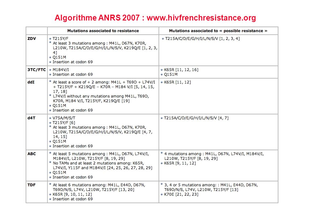 Algorithme ANRS 2007 : www.hivfrenchresistance.org