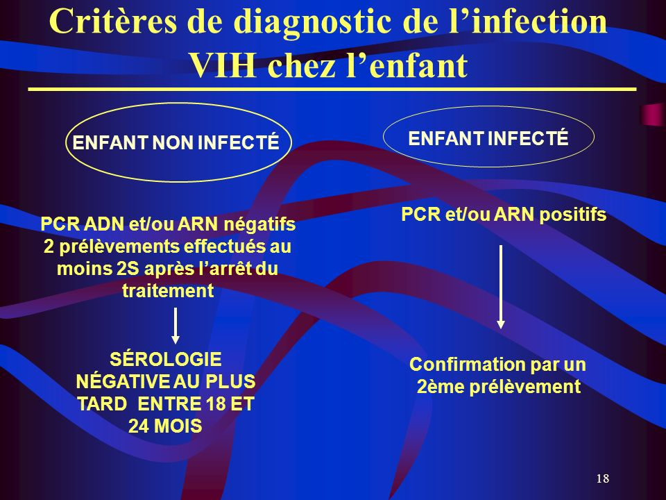 Critères de diagnostic de l'infection VIH chez l'enfant
