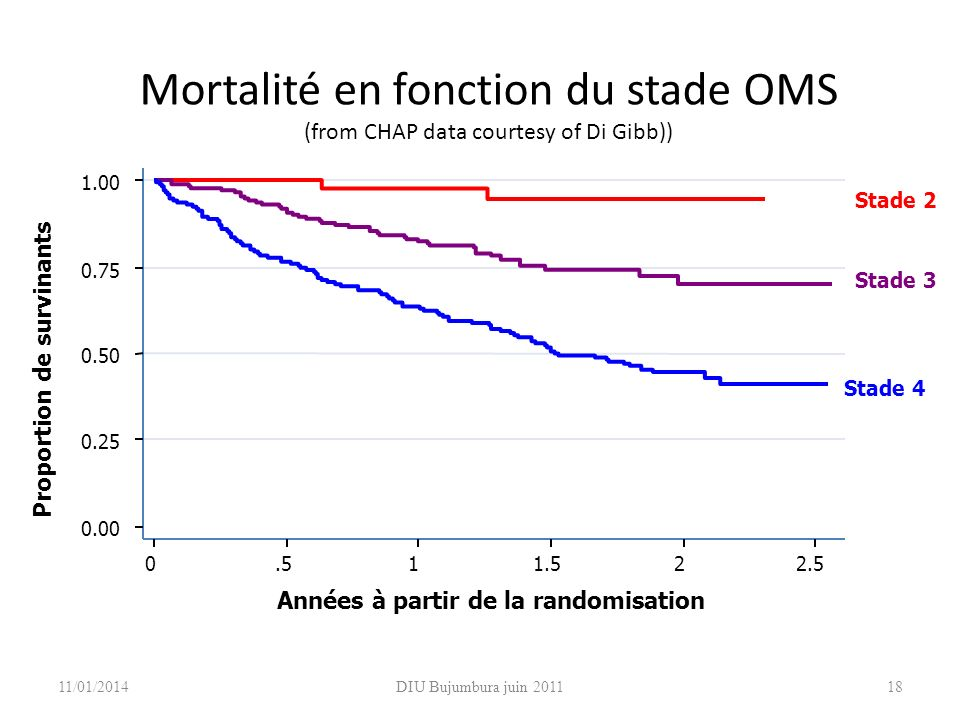 Mortalité en fonction du stade OMS (from CHAP data courtesy of Di Gibb))