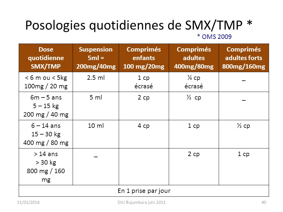 Posologies quotidiennes de SMX/TMP *